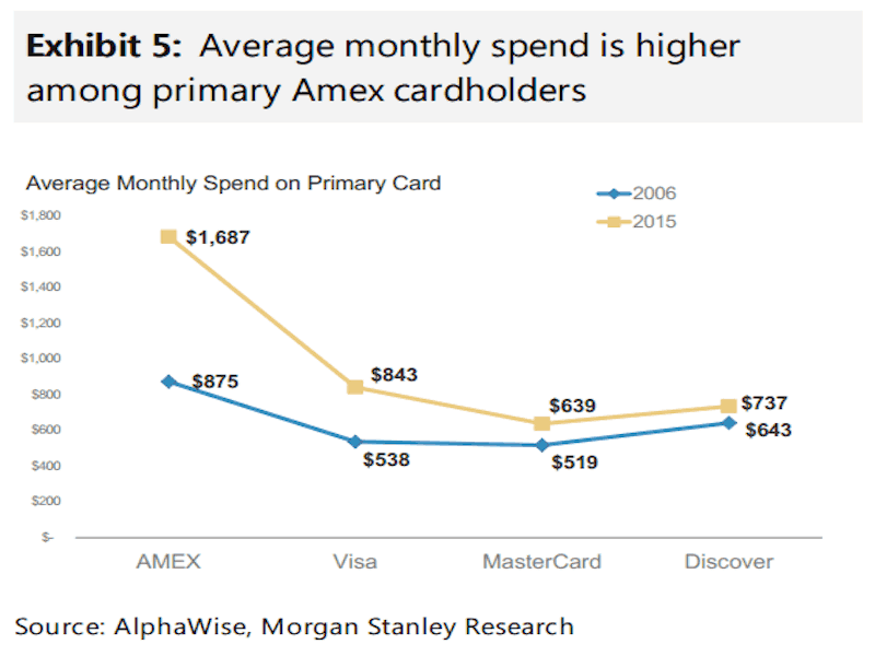 Amex Spending Higher