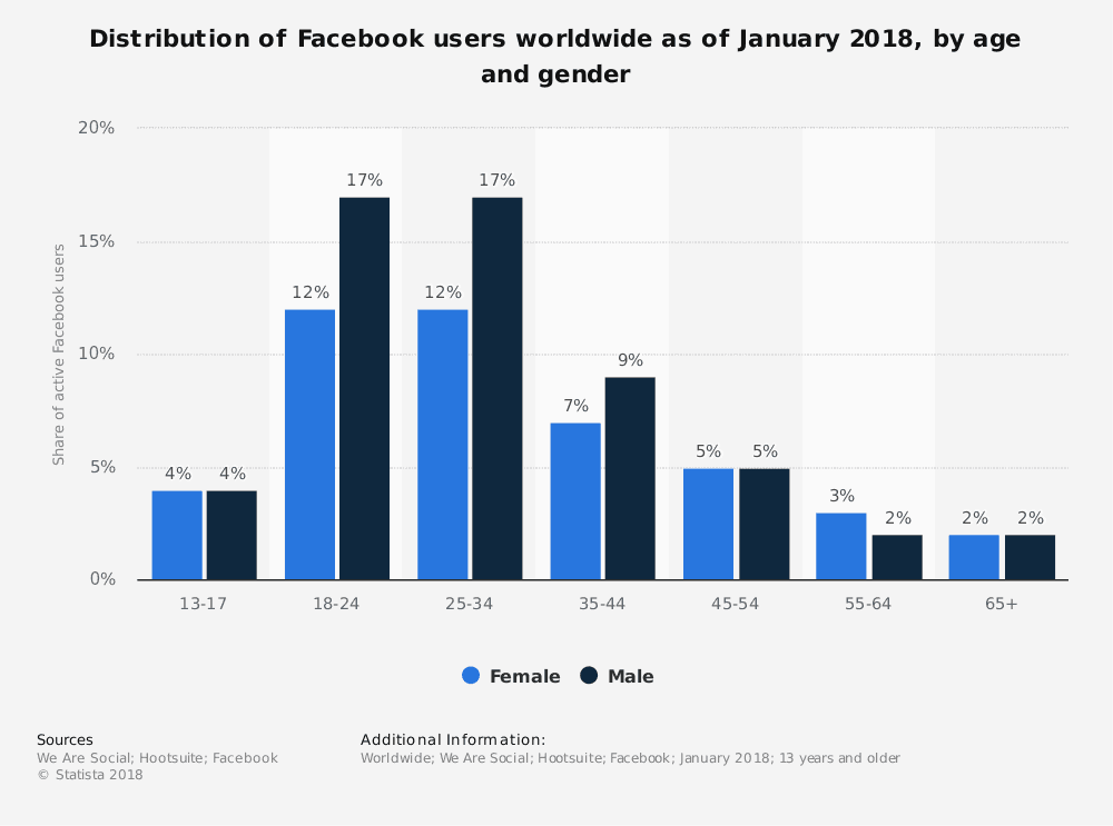 Facebook Users by Age