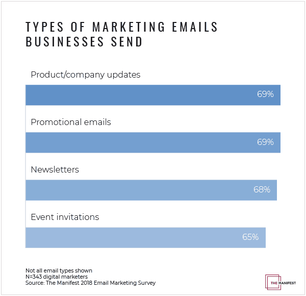 types-of-marketing-emails-businesses-send
